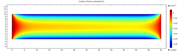 Plot showing the electrical potential of the microchannel computed by the electrostatics physics
