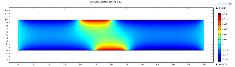 Electric potential in the EDL geometry with positively charged sections