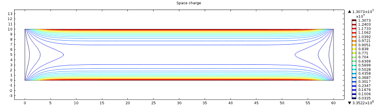 The contribution of the anions and cations in the microchannel resulting in the net space charge