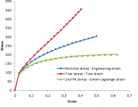 Stress-strain curves for the same tensile test