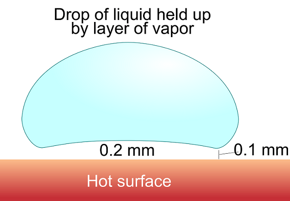 The Leidenfrost effect: A droplet held up by a layer of vapor