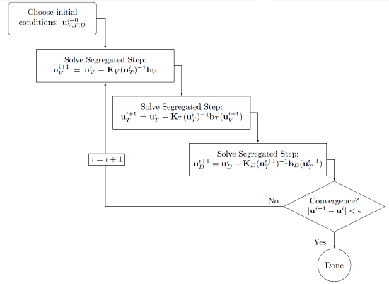 Modeling approach of the segregated solver