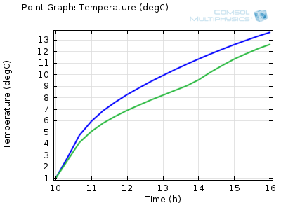 Graph of the temperature of a can in the shaded and unshaded cooler