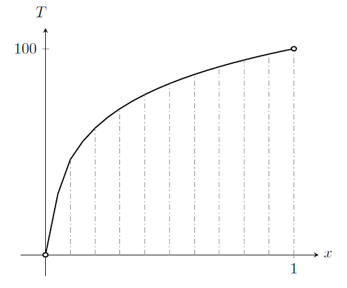 Plot of the nonlinear static finite element problem