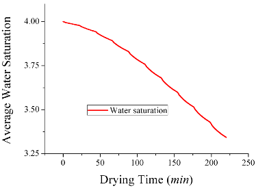Graph of the average water saturation over time