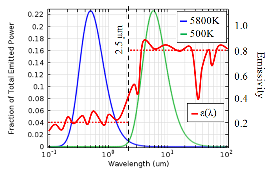 Plot of the wavelength-dependent emissivity of the cooler and the fraction of total emitted power as a function of wavelength