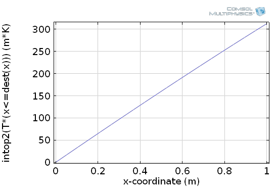 Plot of the antiderivative