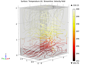 Temperature and velocity within the model geometry