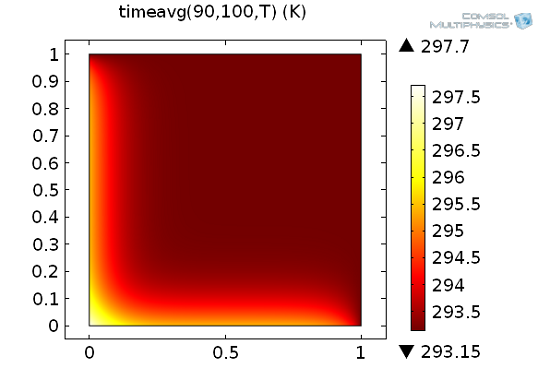 Using the time integration operator, timeavg