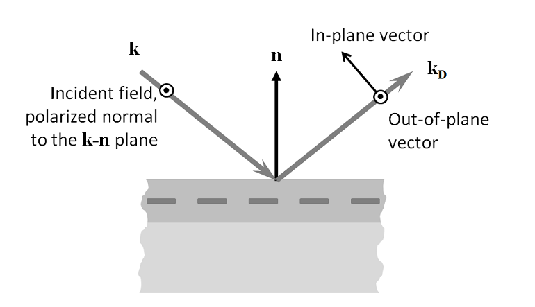 A diagram showing the in-plane vector and out-of-plane vector of a diffracted wave