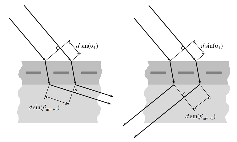 A diagram showing higher-order diffracted modes of short wavelengths
