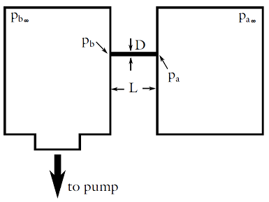 Diagram depicting the concept behind differential pumping
