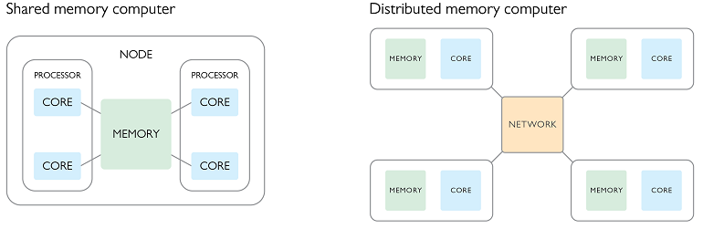 Diagram of shared memory and distributed memory computing