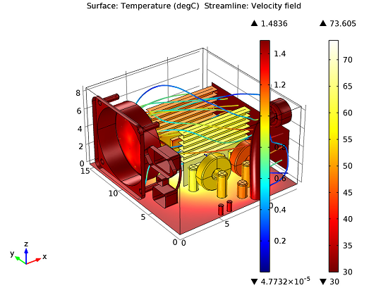 Temperature and fluid velocity fields for PSU cooling