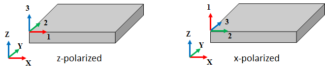 Pictorial representation of a z poled piezo and an x poled piezo 压电材料的晶体取向和极化方向