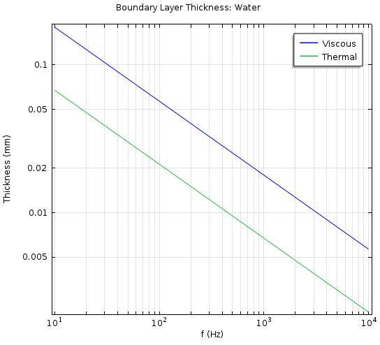 水中粘性边界层和热边界层的厚度值。