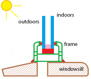 A diagram of a window