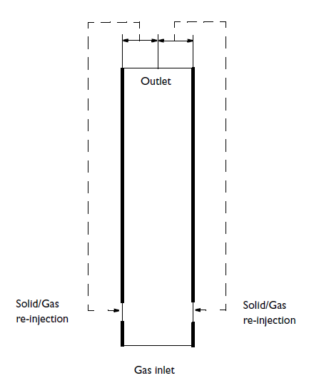 Simulation of the circulating fluidized bed system