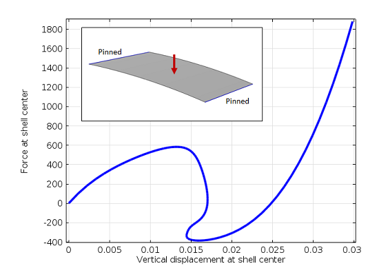 A shallow cylindrical shell and graph of the load versus displacement