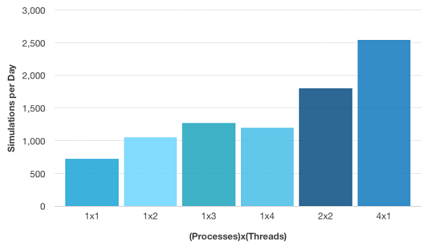 Batch sweep simulations per day versus configuration of processes and threads