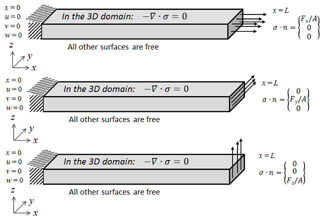 A 3D representation of the fixed-free beam subjected to axial and transverse loads