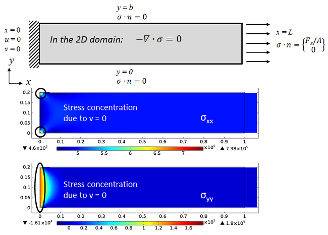 Boundary conditions showing fixed-free beam subjected to axial load modeled using plane stress assumptions