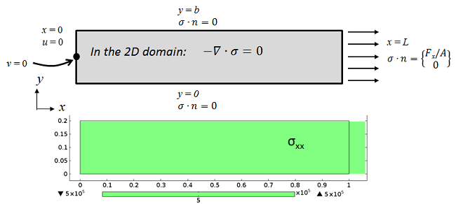 Boundary conditions showing the ideal plane stress conditions on the beam subjected to axial load