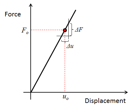 Force vs. displacement curve