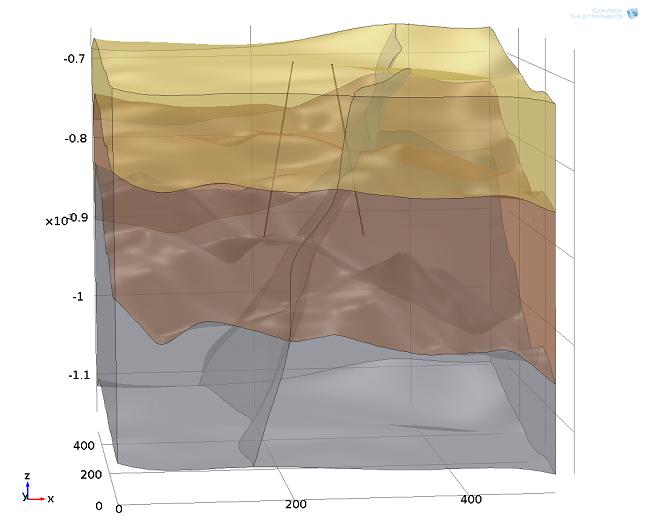 使用 COMSOL Multiphysics 创建的分层地下区域中地下水换热对井回灌系统的几何