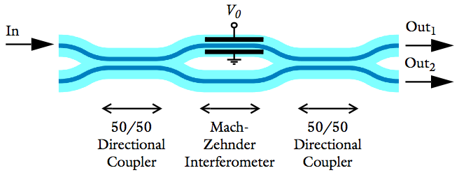 Mach-Zehnder modulator with an applied voltage