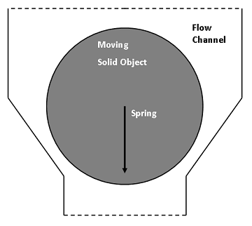 Illustration of the solid object model