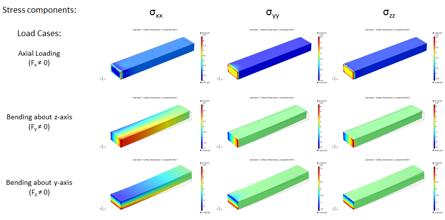 Summary of axial stresses for the three load cases