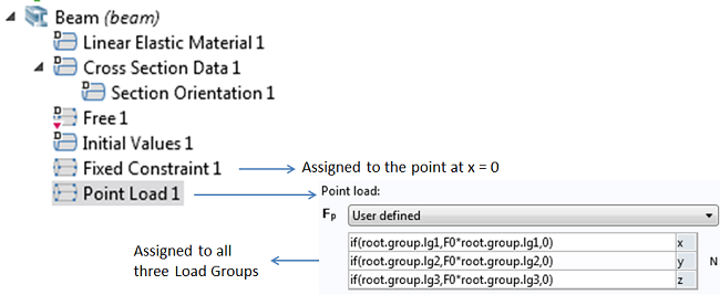 The Point Load branch in the Beam interface