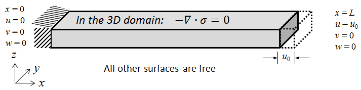 The beam model defined in 3D showing how we can prescribe the displacement at the tip of the beam