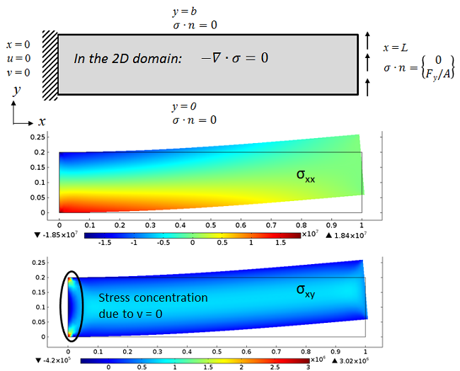 The same fixed-free beam subjected to a transverse load