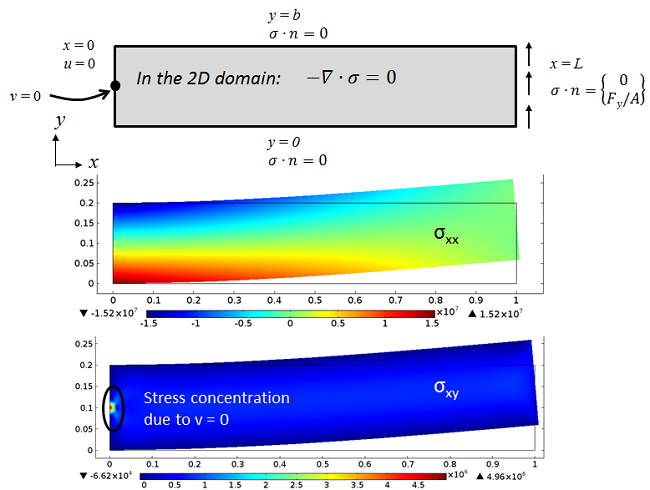 The same ideal plane stress beam subjected to transverse load