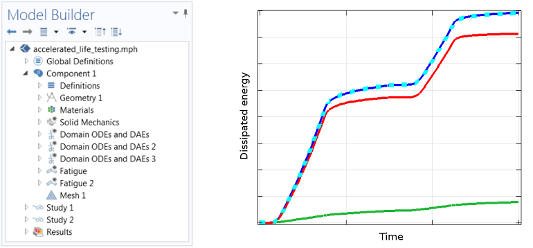 Screenshot of the model set-up in COMSOL Multiphysics for the evaluation of user-defined creep strains and energies. A graph comparing the results of the user-defined constitutive relations and the predefined material model