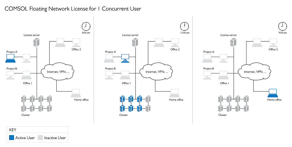 一个并发用户的 COMSOL Multiphysics 网络浮动许可证示意图