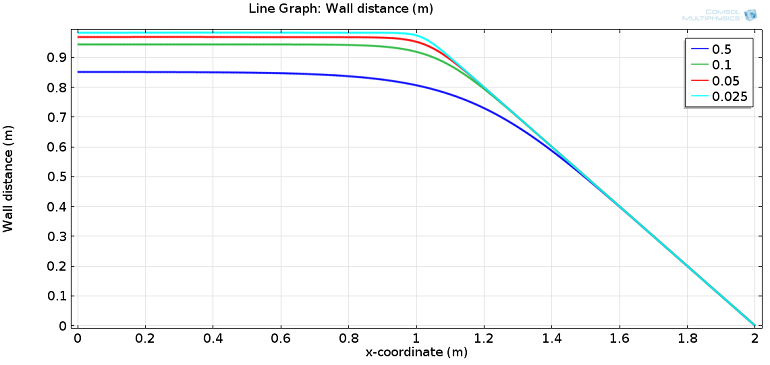 Line graph depicting wall distance at the top wall for different smoothing parameter values