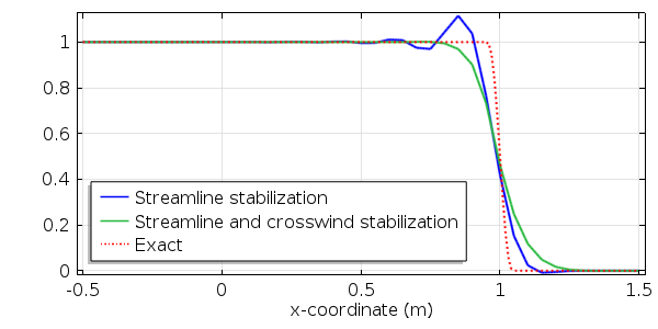 Graph showing that crosswind stabilization  adds diffusion in the cross direction