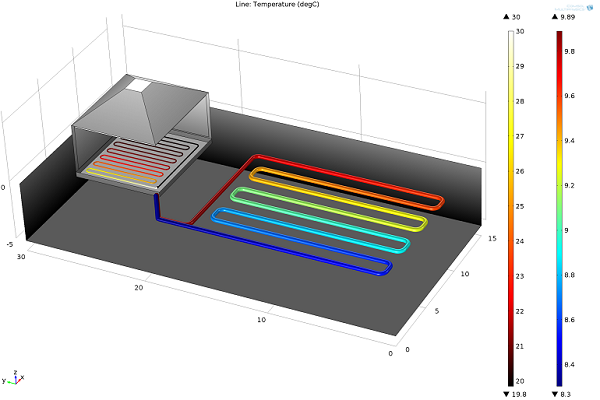 Model of a a garden heat collector in combination with an underfloor house heating system