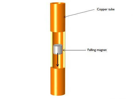 Illustration of a magnet falling through the copper tube