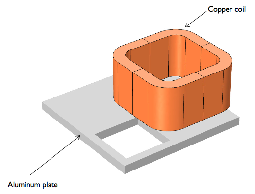 The multi-turn coil geometry positioned over the conductor plate