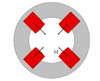 2D view of the geometry of a magnetic quadrupole