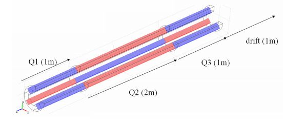 A 3D geometry of the magnetic quadrupole lens