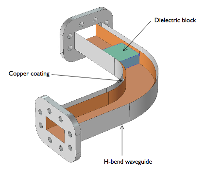 Model of the aluminum waveguide with a bend with the copper coating and dielectric block exposed