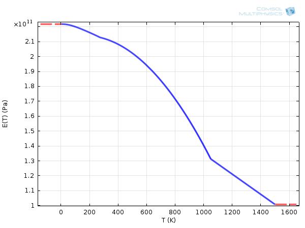 """根据温度显示碳钢 1020 的杨氏模量的线形图"""""""