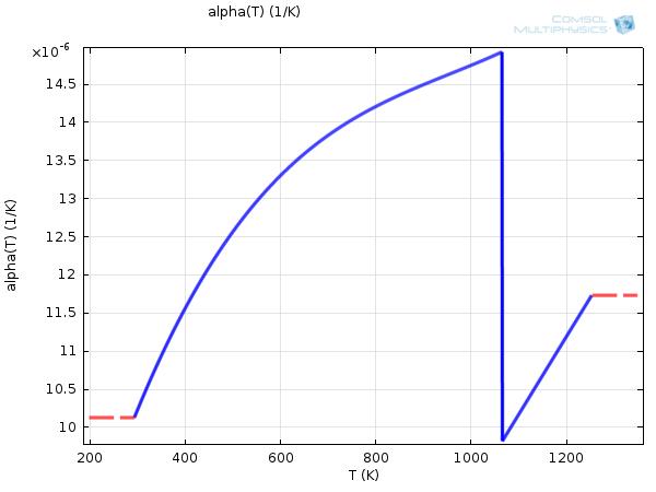 线形图显示了碳钢 1020 的热膨胀系数随温度的变化