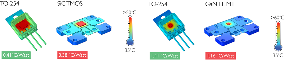 Schematic comparing the thermal reisistane results among the SiC, TO-254, and GaN power mofules