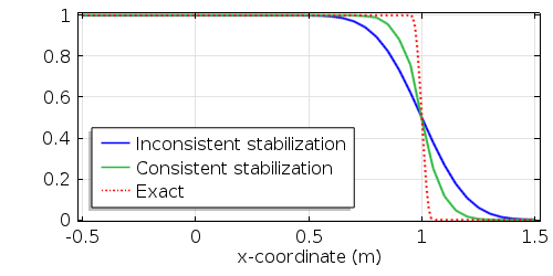 Graph showing a comparison of the concentration profile at t=1